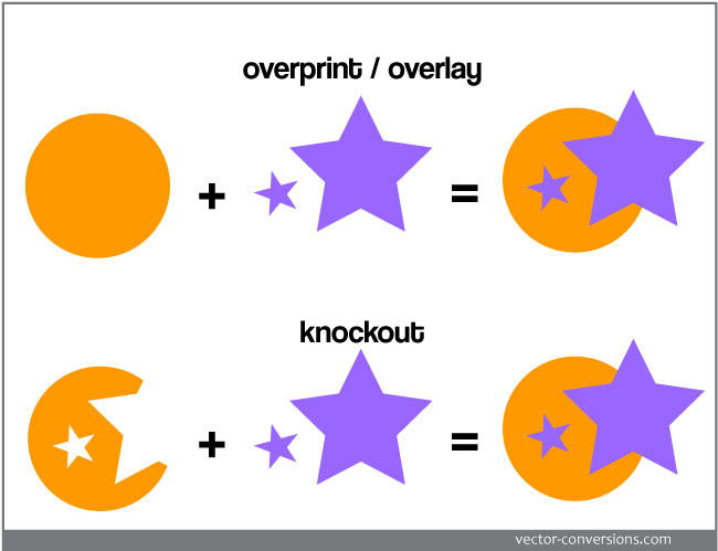 vector conversion with overprint or knockout