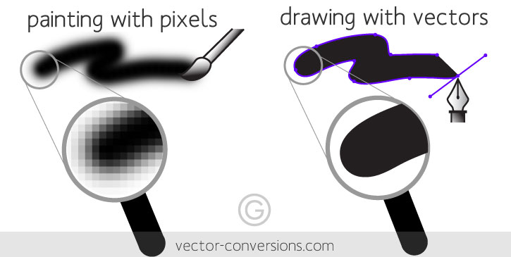raster and vector graphics questions Behind the fourth wall the question is always met with the affirmative, but the only   there are two major image file formats: raster and vector.